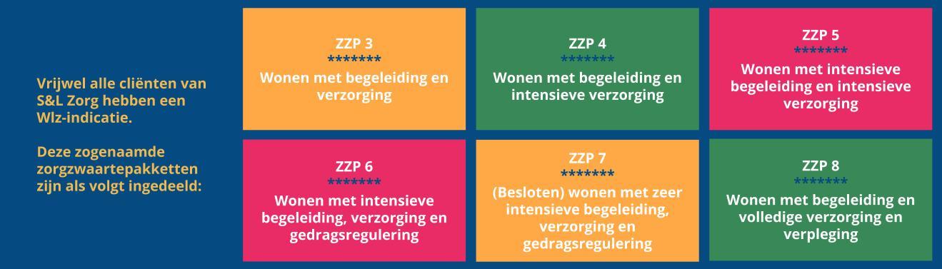 Wlz indicaties - S&L Zorg